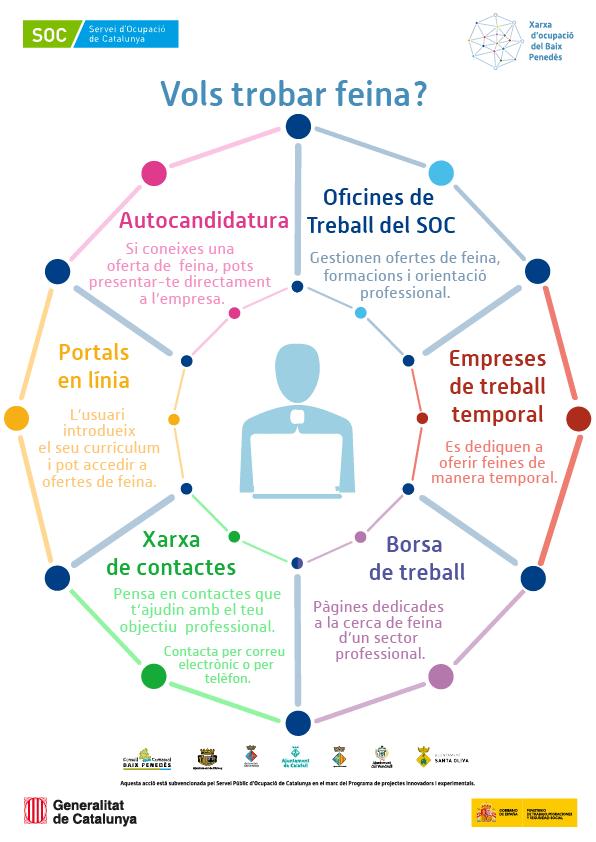 Imatgen de On cercar feina? 2